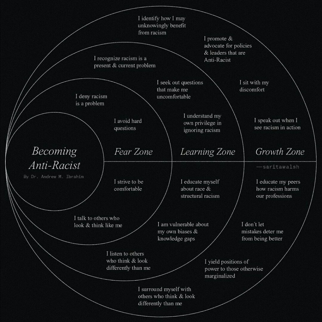 Zones of Becoming an Anti-Racist by Sarita Walsh
