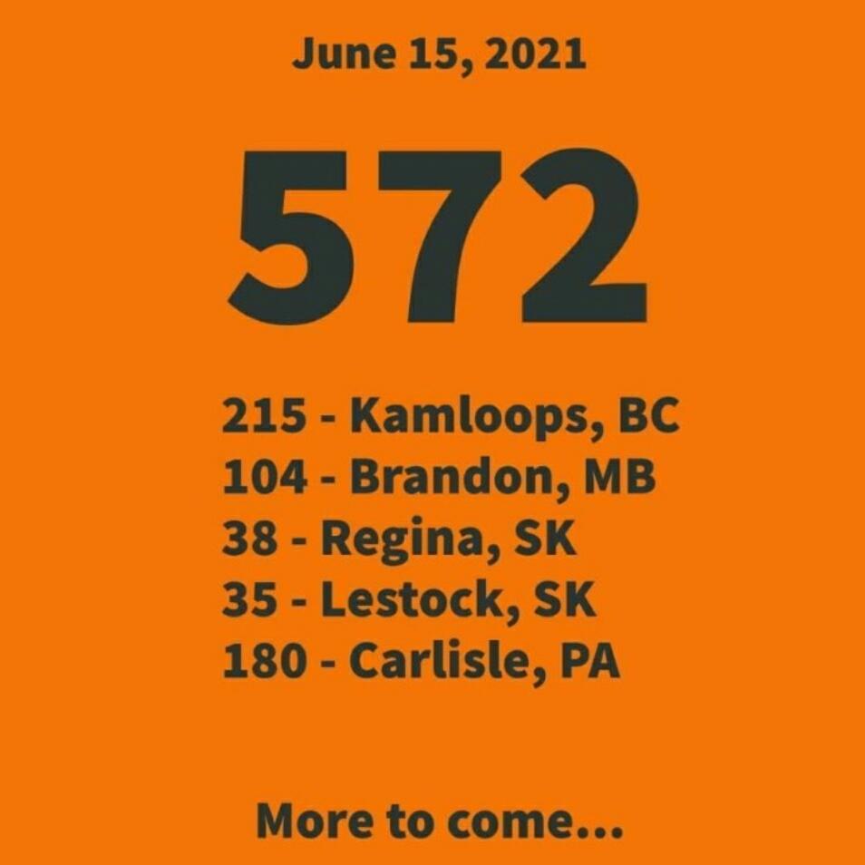 As of June 15, 2021: 572 bodies of children have been found at residential schools in Canada: 215 - Kamloops, BC 104 - Brandon, MB 38 - Regina, SK 35 - Lestock, SK 180 - Carlisle, PA